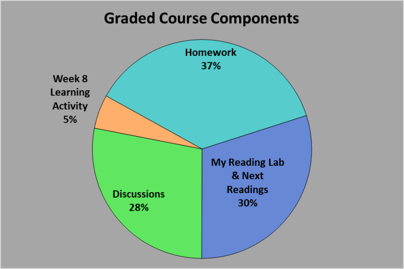 ENGL 062 Grade Breakdown July 2018