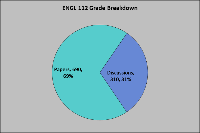 ENGL 112 Grade Breakdown November 2018