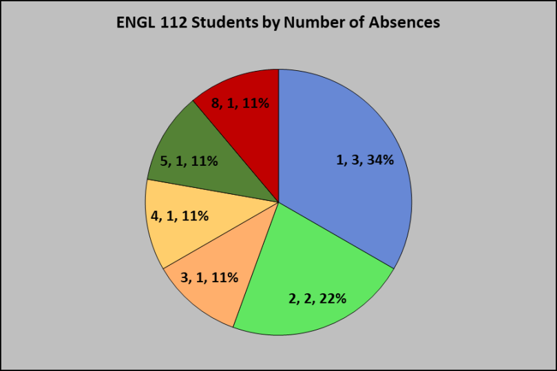 ENGL 112 Students by Absence
