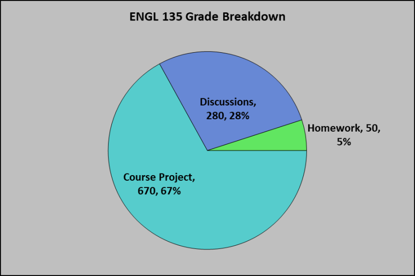 ENGL 135 Grade Breakdown November 2018