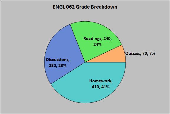 ENGL 062 Grade Breakdown