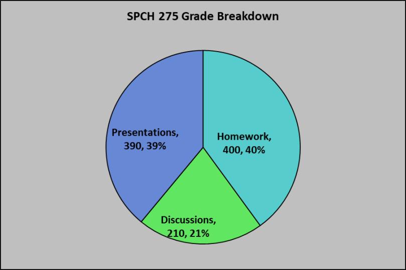 SPCH 275 Grade Breakdown