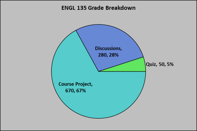 ENGL 135 Grade Breakdown