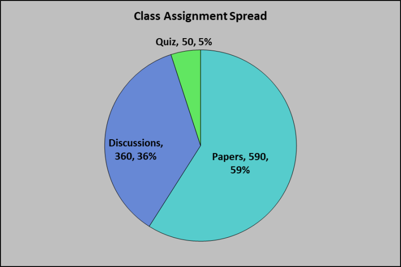 ENGL 112 Assignment Spread