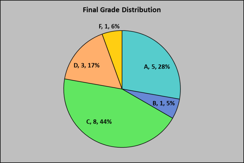 ENGL 112 Grade Spread