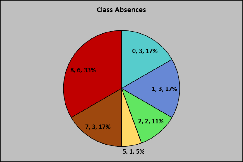 ENGL 112 Rptd Absences