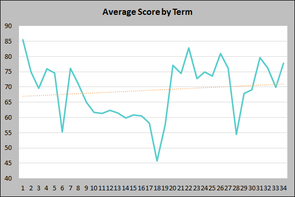 Average Scores by Term to 20 October 2019