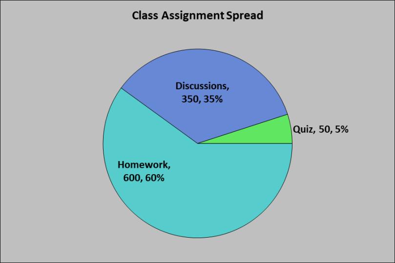 November 2019 Class Assignment Spread