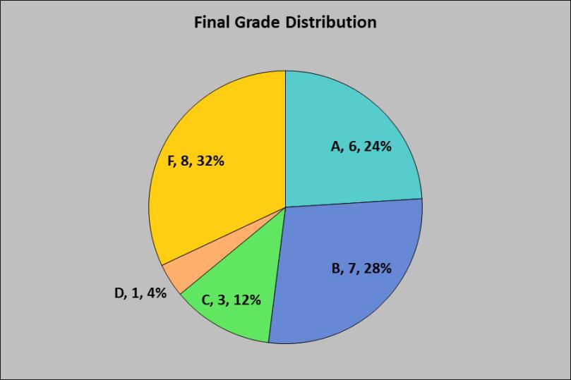 November 2019 Grade Spread