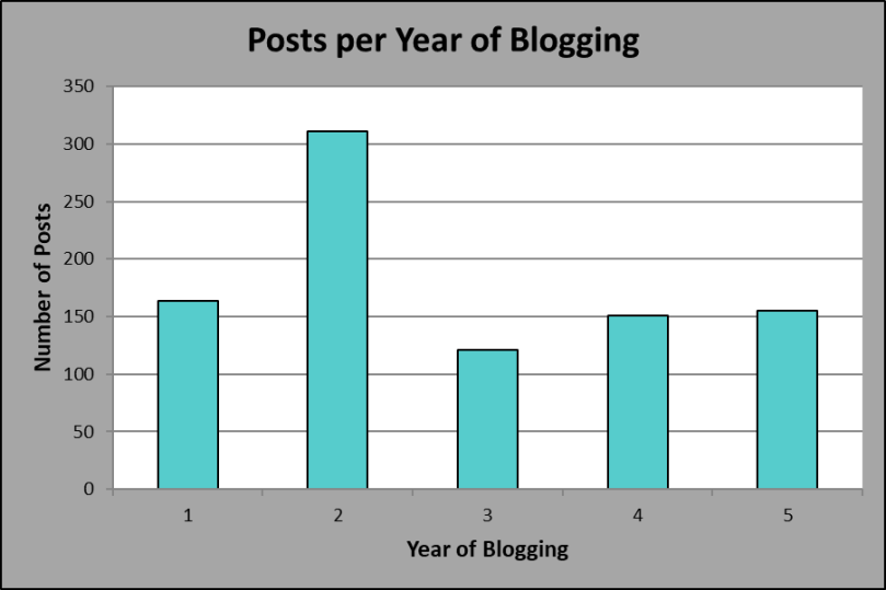 Posts per Year of Blogging, Year 5