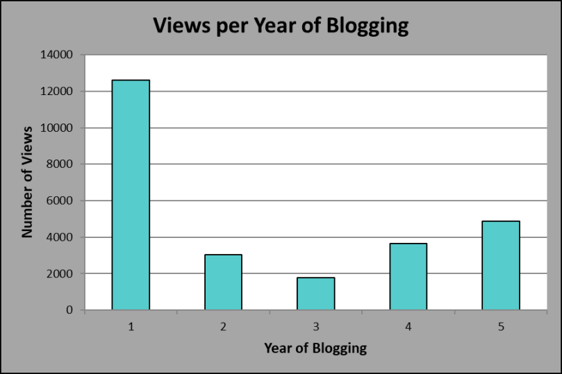 Views per Year of Blogging, Year 5