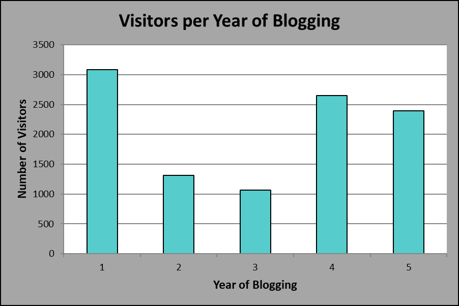 Visitors per Year of Blogging, Year 5